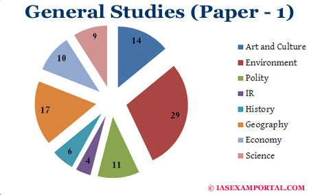 Download: UPSC Mains 2014: Essay Paper Two topics